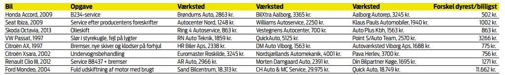 Sammenligning af tilbud på Ekstra Bladet